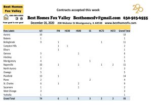 Market update Fox Valley week 52-Contracts accepted this week