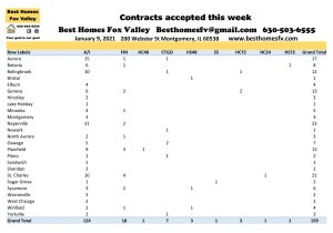 2021 market update week 1-contracts accepted