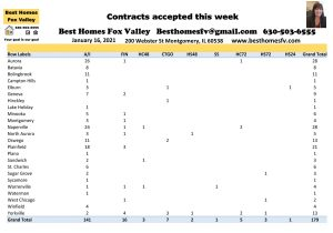 2021 market update week 2-Contracts accepted this week
