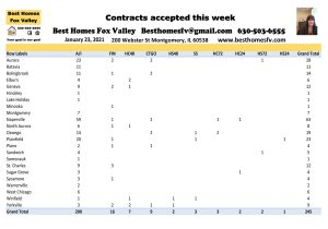 2021 market update week 3-Contracts accepted this week
