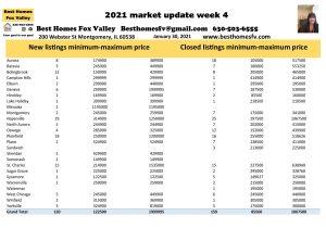 2021 market update week 4