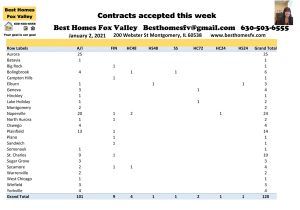 Market update Fox Valley week 53-Contracts accepted this week