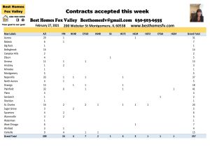 2021 market update week 8-Contracts accepted this week