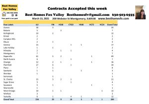 2021 Market Update Week 10-Contracts accepted this week