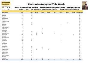2021 Real Estate Market Update Week 12-Contracts Accepted This Week