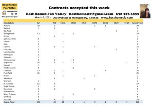 2021 market update week 9-Contracts accepted this week
