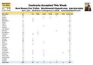 2021 Real Estate Market Update Week 13-Contacts Accepted This Week