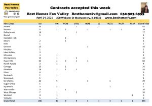 2021 Real Estate Market Update Week 16-Contracts accepted this week