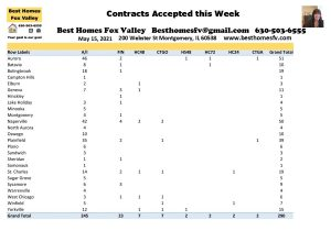 2021 REal Estate Market Update Week 19-Contracts accepted this week