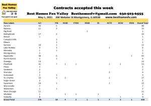 2021 Real Estate Market Update Week 17-Contracts accepted this week