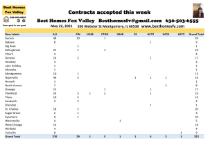 2021 Real Estate Market Update Week 20-Contracts accepted this week