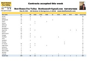 2021 Real Estate Market Update Week 21-Contracts accepted this week
