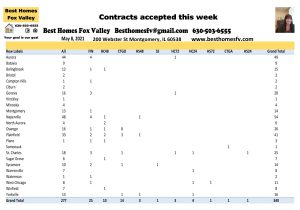 2021 Rela Estate Market Update Week 18-Contracts accepted this week