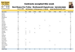 2021 Real Estate Market Update Week 22-Contracts accepted this week