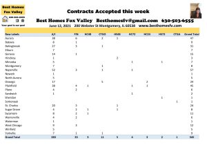 2021 Real Estate Market Update Week 23-Contracts Accepted this Week