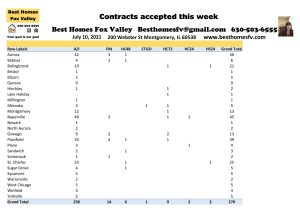 2021 Real Estate Market Update Week 27-Contracts accepted this week