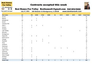 2021 Real Estate Market Update Week 28-Contracts accepted this week