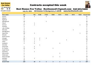 What financing was the most common for week 30-Contracts accepted this week