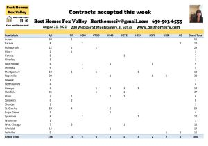 Home many homes closed 2,00 square feet or more week 33-contracts accepted this week