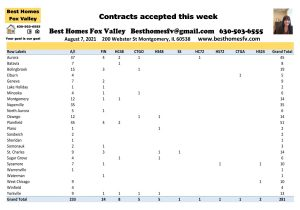 How many FHa deals closed in week 31-Contracts accepted this week