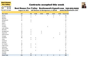 How many VA deals closed in week 32-Contracts accepted this week