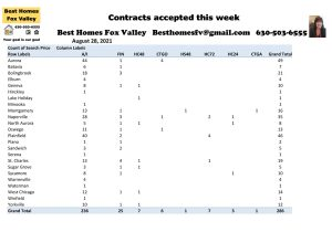 How many homes closed 2,000 square feet or more week 34-Contracts accepted this week