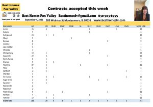Fox Valley Real Estate Market Update Week 35-Contacts accepted this week