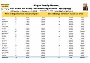 Fox Valley Real Estate Market Update Week 36