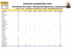 Fox Valley Real Estate Market Update Week 39-Contracts accepted this week