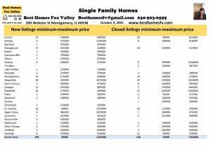 Fox Valley Real Estate Market Update Week 40