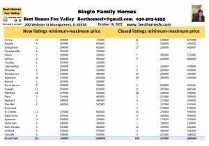 Fox Valley real estate market update October 16 2021